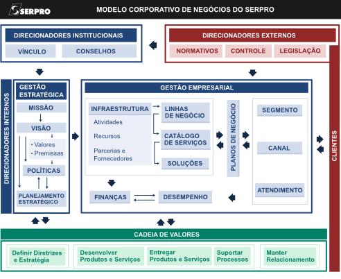 Modelo de Negócios Resumido