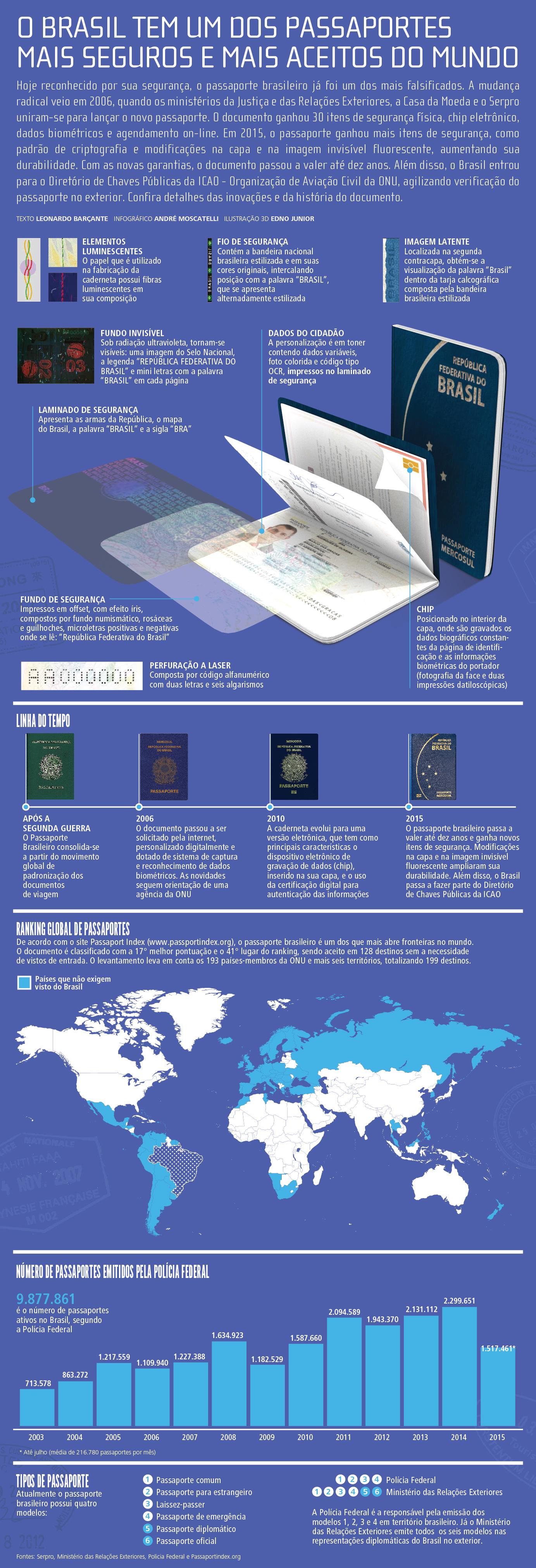 Infográfico Passaporte Brasileiro