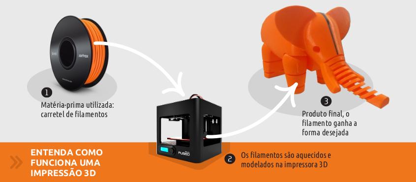 c174737470022 Impressão 3D livre — Serpro